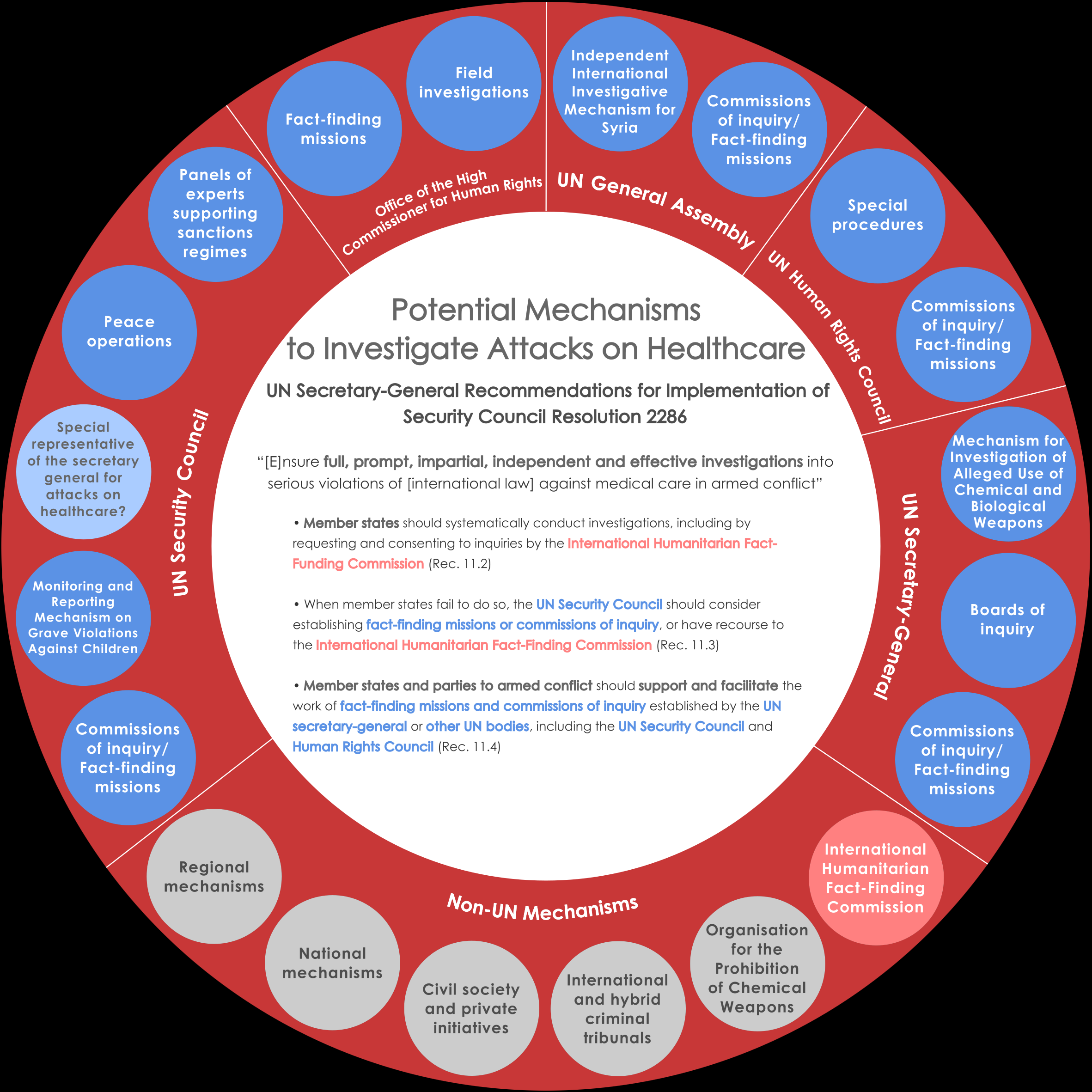evaluating mechanisms for investigating attacks